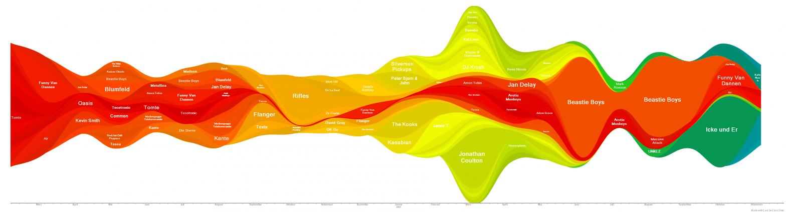 schicke last.fm statistiken erstellen